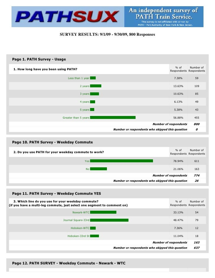 SURVEY RESULTS: 9/1/09 - 9/30/09, 800 Responses      Page 1. PATH Survey - Usage                                          ...