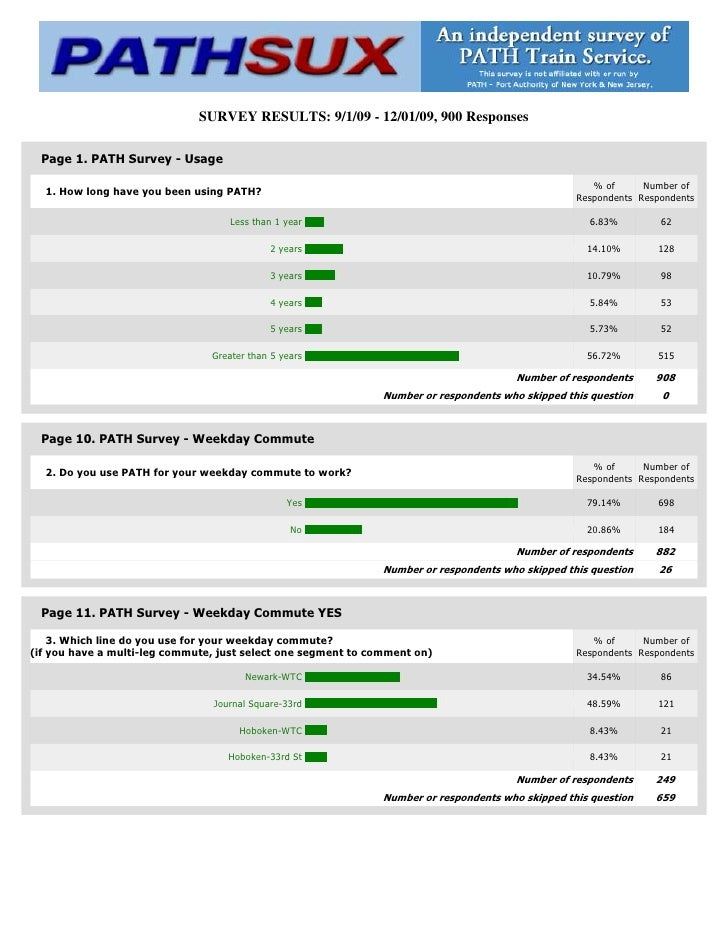 SURVEY RESULTS: 9/1/09 - 12/01/09, 900 Responses   Page 1. PATH Survey - Usage                                            ...