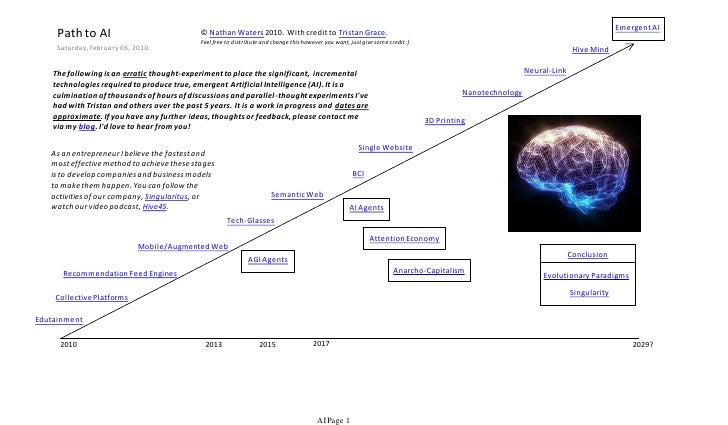 Emergent AI      Path to AI                              © Nathan Waters 2010. With credit to Tristan Grace.              ...