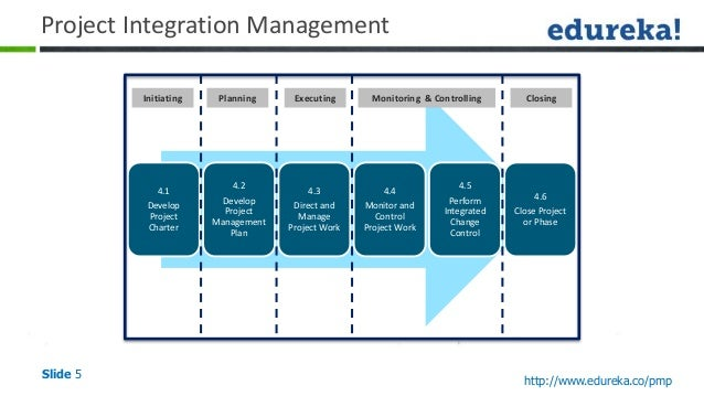 Path to PMP II - Project Integration Management