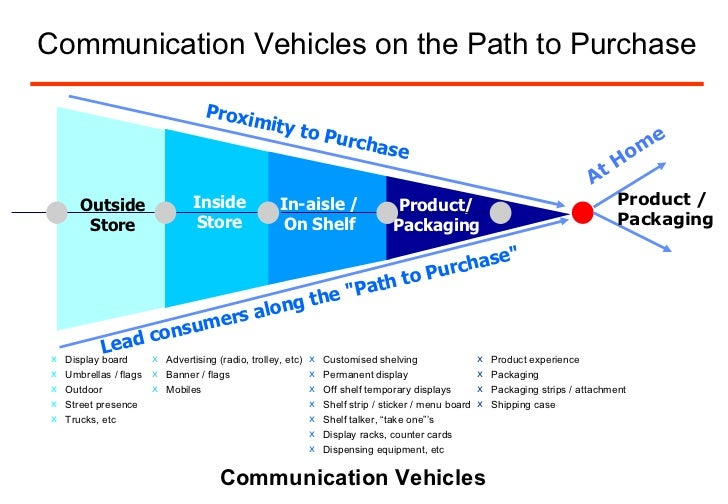 Path to purchase brand equity