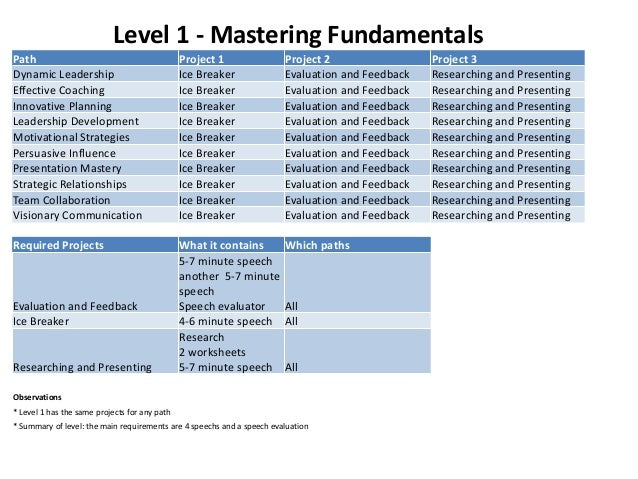 Form toastmasters feedback Toastmasters International