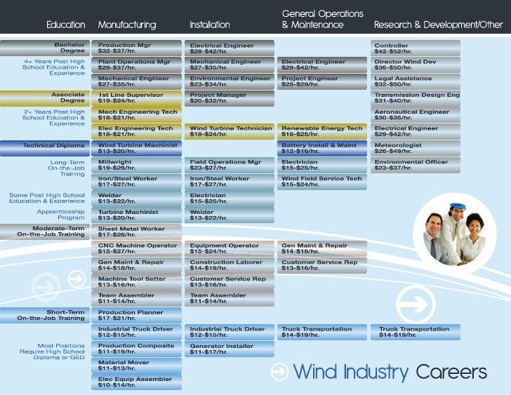 Pathways - Wind Industry Careers