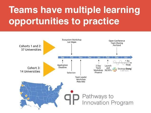 Pathways to Innovation | September 2015