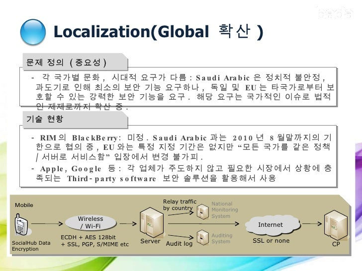 Localization(Global  확산 ) Wireless / Wi-Fi Server ECDH + AES 128bit + SSL, PGP, S/MIME etc Internet CP SSL or none Nationa...