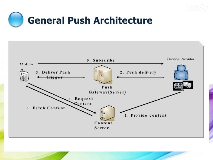 General Push Architecture 0. Subscribe Content Server Push Gateway(Server) 1. Provide content 2. Push delivery 3. Deliver ...