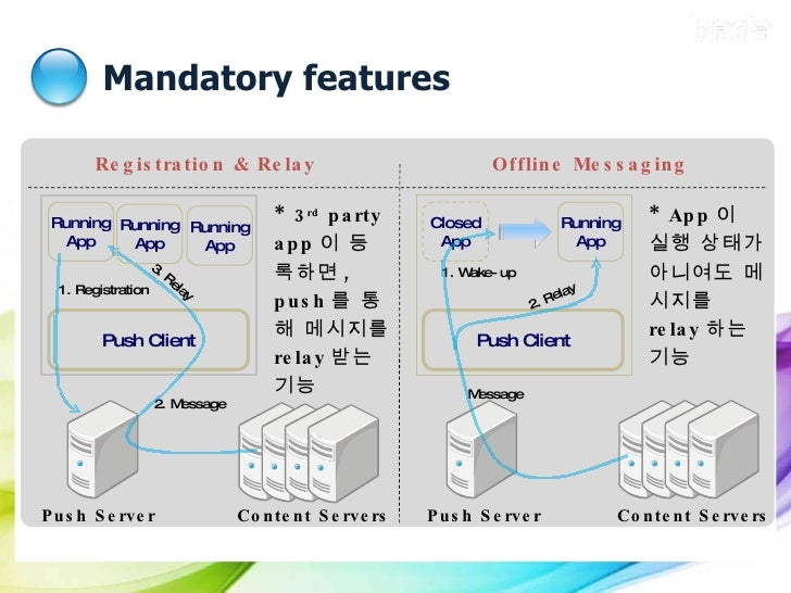 Mandatory features 1. Push  기술 정의  Offline Messaging Registration & Relay  Content Servers 1.  Registration  2.  Message 3...