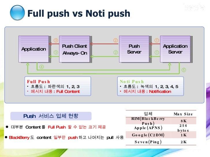 Full push vs Noti push I. Push  기술 소개 Push Server Application Server Application ⑤ ④ ③ ② ① ③ ② ① Push  서비스 업체 현황 <ul><li>F...
