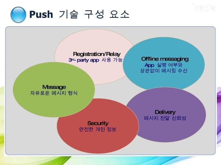Push  기술 구성 요소 I. Push  기술 소개 Registration/Relay 3 rd -party app  사용 가능 Offline messaging App  실행 여부와 상관없이 메시징 수신 Delivery...