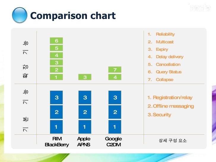 Comparison chart RIM BlackBerry Apple APNS Google C2DM <ul><li>Registration/relay  </li></ul><ul><li>Offline messaging </l...