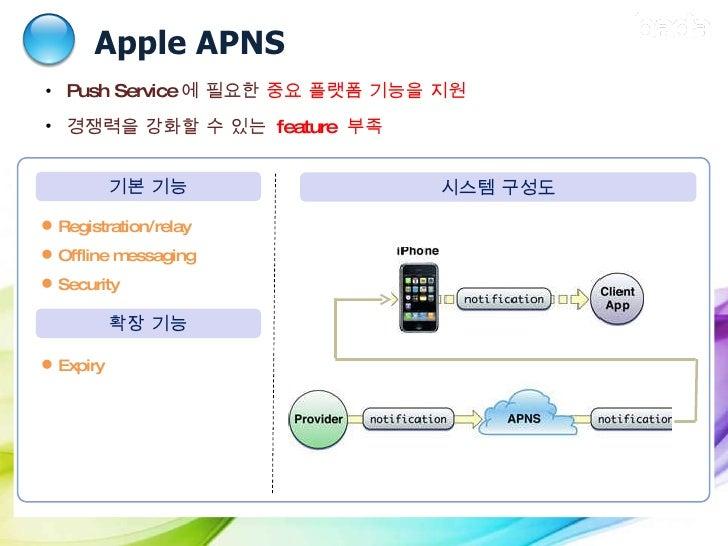 Apple APNS Ⅱ .  당사 및 경쟁사  Push  도입 현황 시스템 구성도 <ul><li>Push Service 에 필요한  중요 플랫폼 기능을 지원 </li></ul><ul><li>경쟁력을 강화할 수 있는  f...