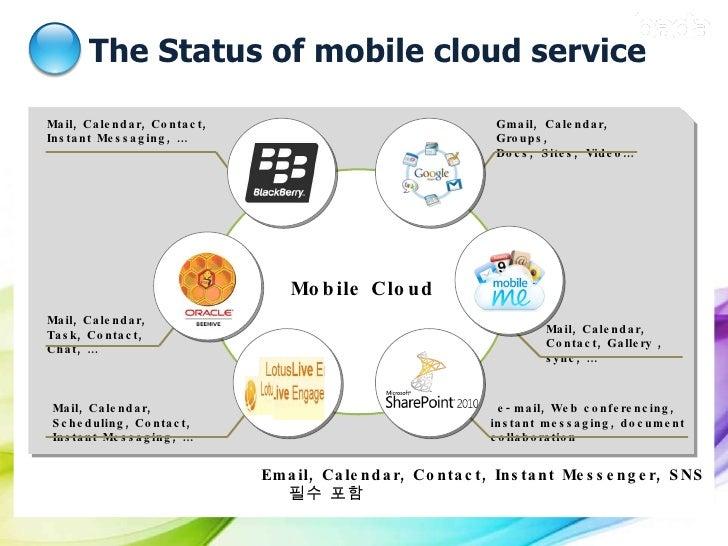 The Status of mobile cloud service <ul><li>Email, Calendar, Contact, Instant Messenger, SNS  필수 포함  </li></ul>Gmail,Calen...
