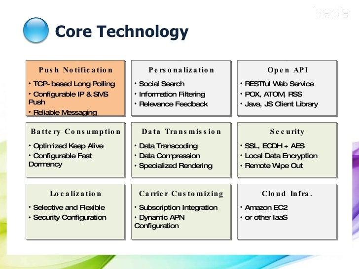Core Technology <ul><li>Push Notification </li></ul><ul><li>TCP-based Long Polling </li></ul><ul><li>Configurable IP & SMS...