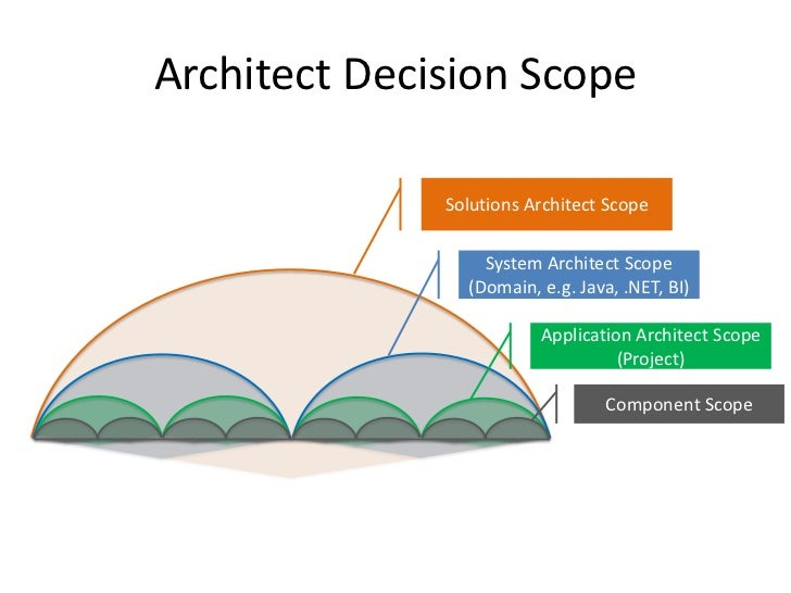 Pathway to solution architect for Solution architect