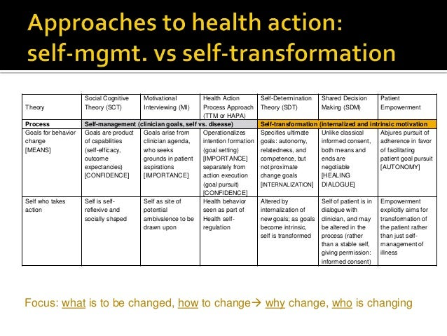  maintenance of new health behaviors requires patients to internalize both skills and values for change  Internalization...