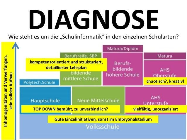 """DIAGNOSEWie steht es um die """"Schulinformatik"""" in den einzelnen Schularten? kompetenzorientiert und strukturiert, detaillie..."""