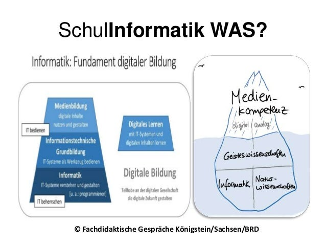SchulInformatik WAS? © Fachdidaktische Gespräche Königstein/Sachsen/BRD
