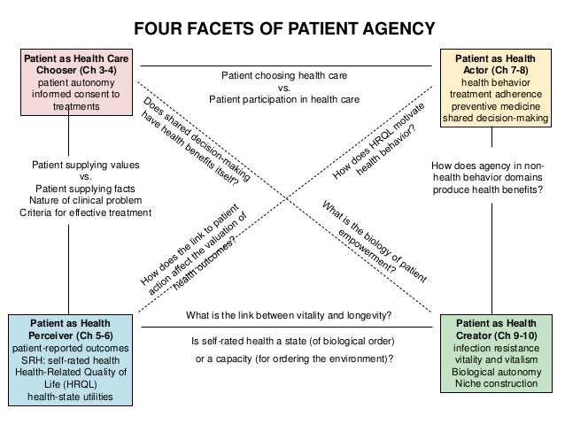 Patient as Health Care Chooser (Ch 3-4) patient autonomy informed consent to treatments Patient as Health Perceiver (Ch 5-...