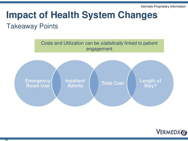 Does Patient Engagement Result In More Appropriate