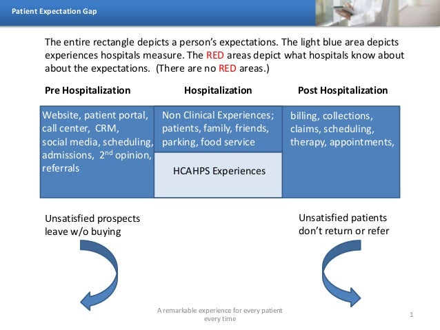 Patient Expectation Gap A remarkable experience for every patient every time 1 Pre Hospitalization Post HospitalizationHos...
