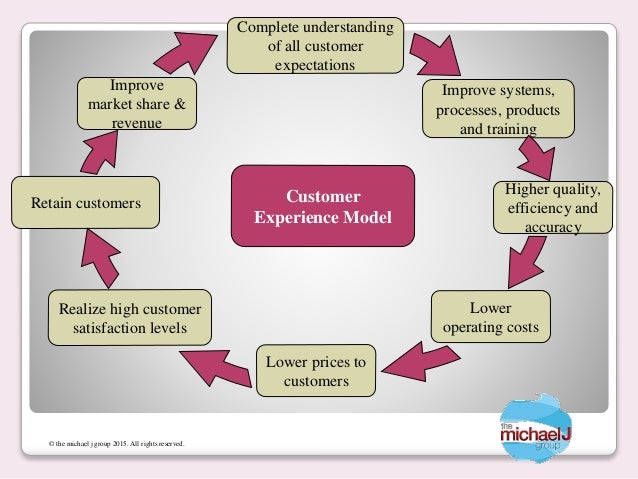 The Healthcare Consumer Amp Patient Experience Improvement Model
