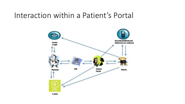 Interaction within a Patient's Portal