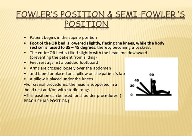 Patient Position And Anesthesia