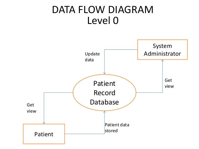 Patient record management systemse diagrams data flow diagram level 0 system update administrator data get patient view recordget databaseview patient data stored patient 13 ccuart Image collections