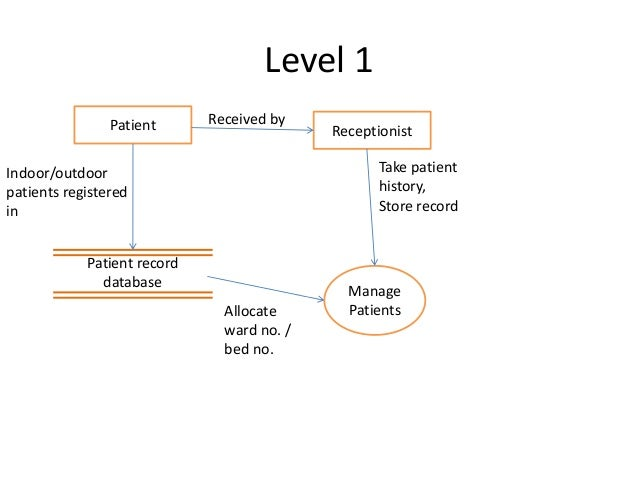 Patient record management systemse diagrams patient ccuart Image collections