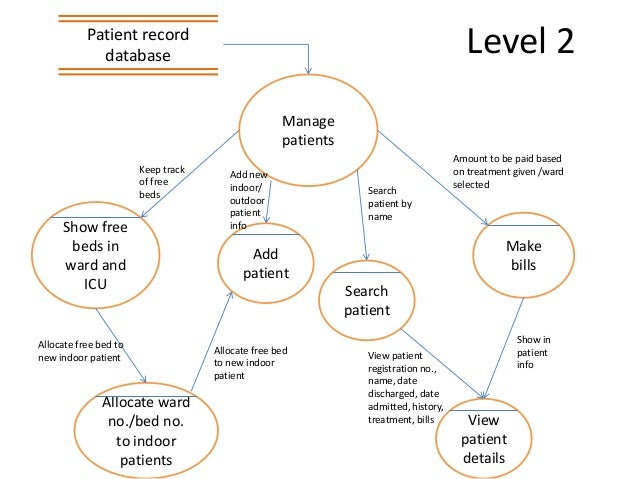 data flow diagram patient admission Procedures to improve patient flow, to provide timely treatment and  detailed  data for admissions into various areas, but patient flow between areas is not.