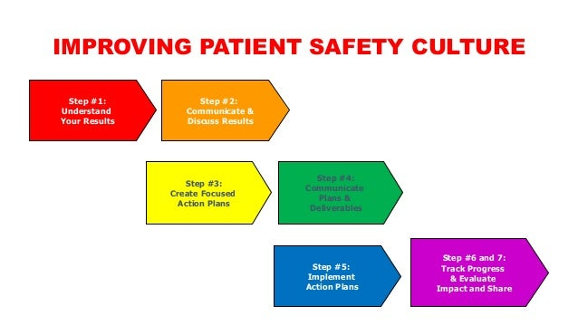 patient safety culture in healthcare The cqc is a major patient safety culture change agent its job is to ensure that health and social care services provide people with safe, effective, compassionate.