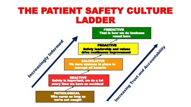 patient safety culture in healthcare Culture is often deemed a soft component in patient safety and quality, with clinicians and it staff focusing solely on data a clinician at the conference shared an interesting example: the clinician's health system's electronic medical record (emr) data showed asa utilization at 20 percent.