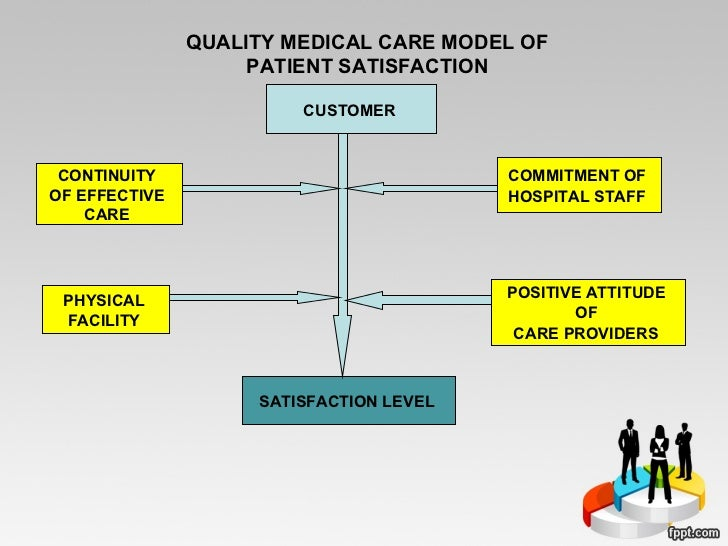 Do Patient Satisfaction Scores Truly Portray Quality Care?