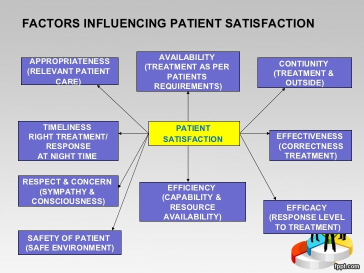 patient satisfaction and quality of care Review of patient experience and satisfaction surveys conducted within  and quality in health care  domains used in patient experience and satisfaction.