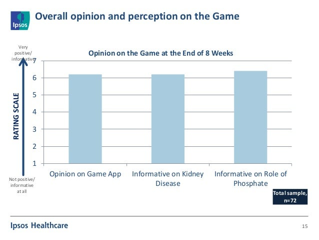 Overall opinion and perception on the Game 15 1 2 3 4 5 6 7 Opinion on Game App Informative on Kidney Disease Informative ...