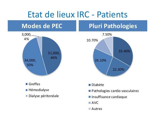 Etat de lieux IRC - Patients Modes de PEC 31,000, 46% 34,000, 50% 3,000, 4% Greffes Hémodialyse Dialyse péritonéale Pluri ...