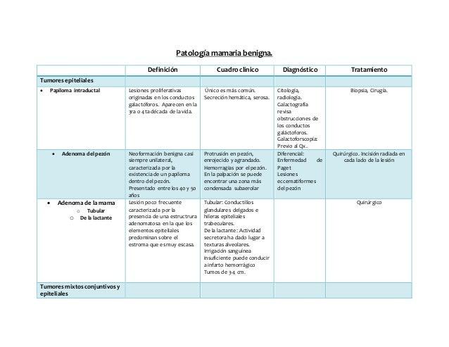 Patología mamaria benigna.  Definición Cuadro clínico Diagnóstico Tratamiento  Tumores epiteliales   Papiloma intraductal...