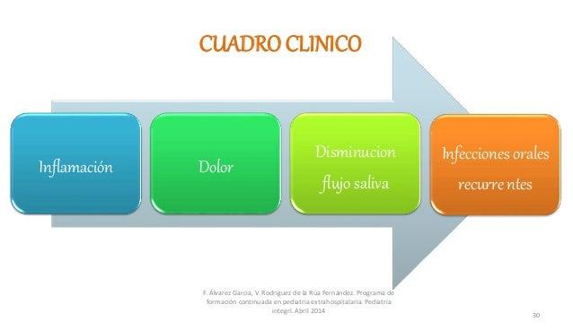 CUADRO CLINICO Inflamación Dolor Disminucion flujo saliva Infecciones orales recurre ntes F. Álvarez Garcia, V. Rodriguez ...