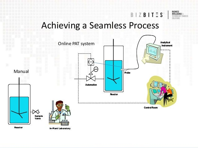 pat and qbd concepts in designing the lims and other electronic syste 5