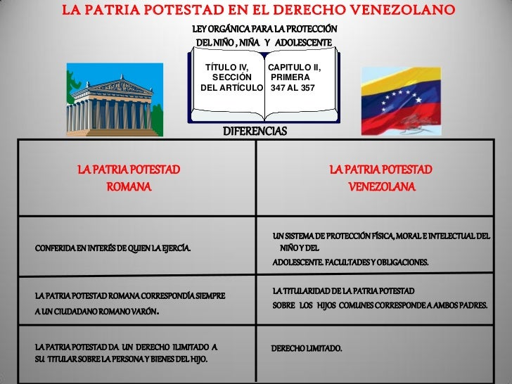 Matrimonio Romano Y Venezolano : Patria potestad romano e instituiones