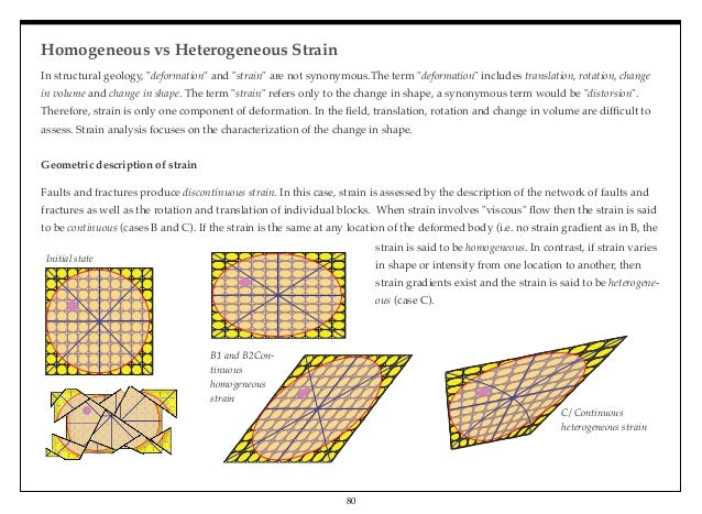 Introductory Structural Geology Home Page