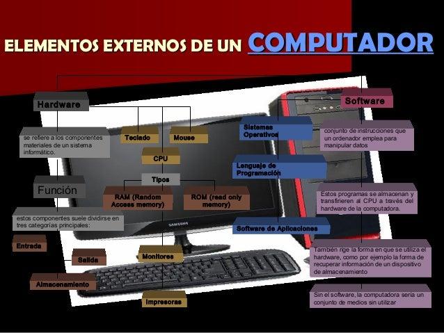 Patricia sosa elementos de un computador for Elementos de hardware