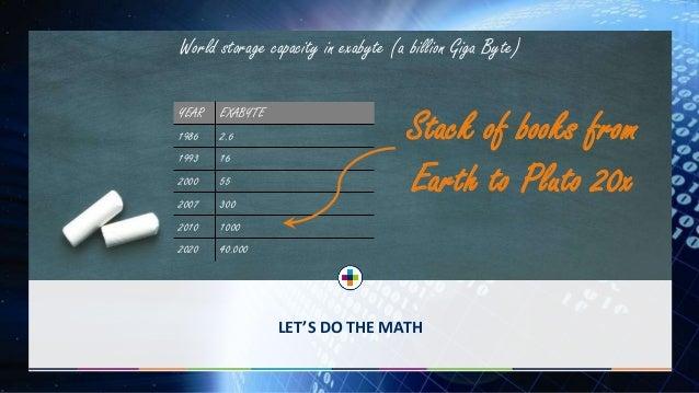 LET'S DO THE MATH World storage capacity in exabyte (a billion Giga Byte) YEAR EXABYTE 1986 2.6 1993 16 2000 55 2007 300 2...