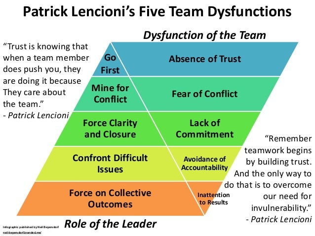 5 dysfunctions of a team Achieve outstanding results and build a sustainable competitive advantage through great teams through 5 crucial ingredients this book is a great tool for leaders, practitioners and team players to learn specific and practical guidelines for building amazing teams.