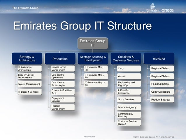 """emirates airlines organizational structure Structures, and capabilities in order to maintain a competitive advantage   keywords: """"united arab emirates"""", """"uae"""", and """"uae organization."""