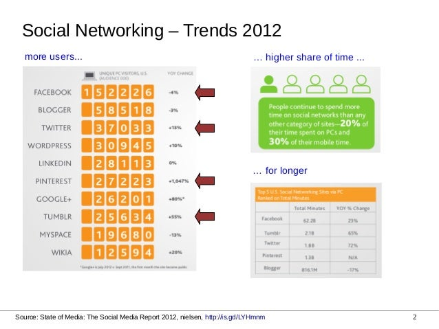 Lessons from Highly Scalable Architectures at Social Networking Sites Slide 2