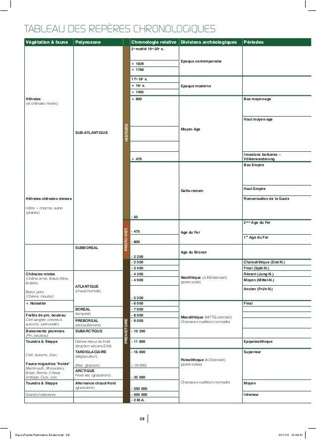 28 Végétation & faune Palynozone Chronologie relative Divisions archéologiques Périodes SUB-ATLANTIQUE HISTOIRE 2e moitié ...