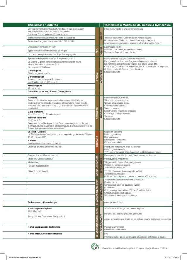 29 L'homme et la forêt luxembourgeoise: un rapide voyage à travers l'histoire Civilisations / Cultures Techniques & Modes ...