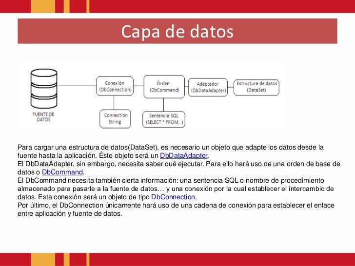 Patrones de arquitectura Software(Capa de Datos) Slide 3