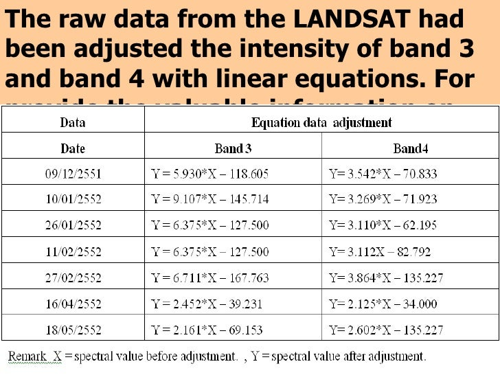 The raw data from the LANDSAT had been adjusted the intensity of band 3 and band 4 with linear equations. For provide the ...